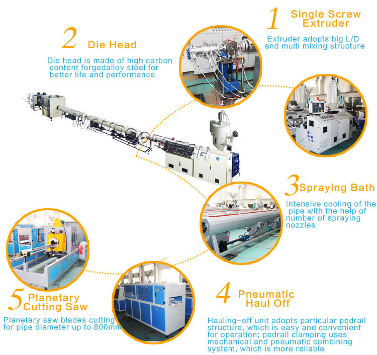 HDPE Pipe Extrusion Machine,PE Pipe Extrusion Machine,Plastic Pipe Extrusion Machine,HDPE Making Machine,Plastic Extrusion Machine